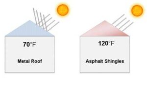 comparison of reflective roofing to shingles